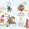 BatiLoo Kochbuch für Kinder - Kochabenteuer, Kochen & Backen